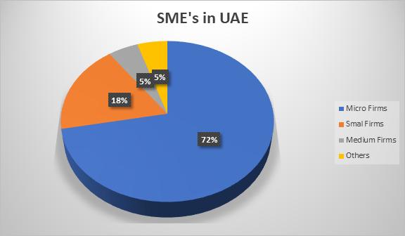 SME in UAE