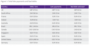 Total Late payments and Bad Debts