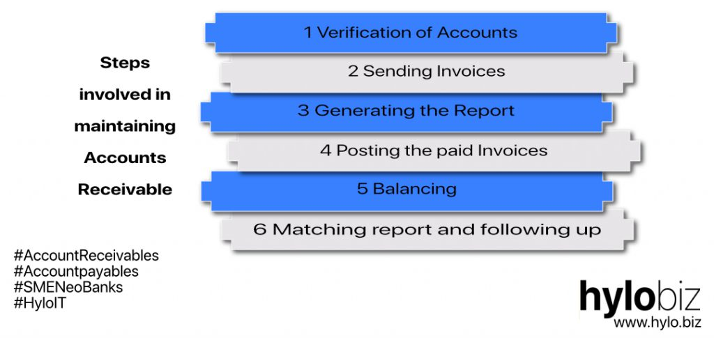 Account Receivable