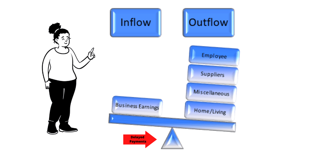 Freelancer inflow and cashflow