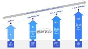 How your revenue multiplies with Hylobiz Affiliate Program