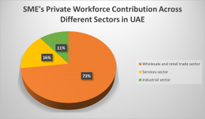 SME's Private workforce Contribution Across Different Sectors in UAE